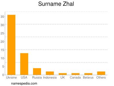 Surname Zhal