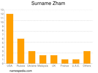 Surname Zham