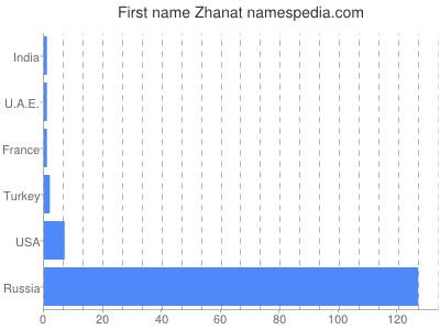 Given name Zhanat