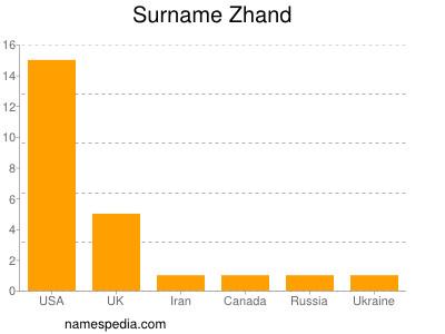 Surname Zhand