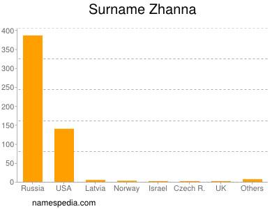 Surname Zhanna