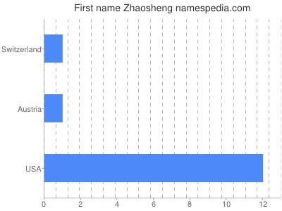 Given name Zhaosheng