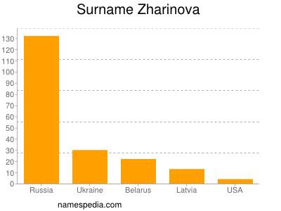 Surname Zharinova