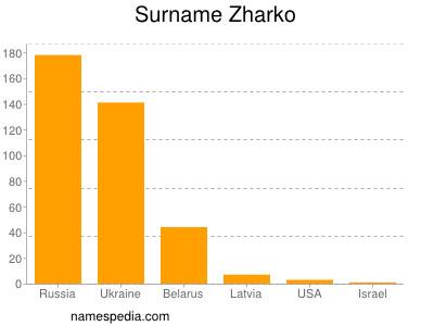 Surname Zharko