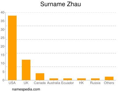 Surname Zhau