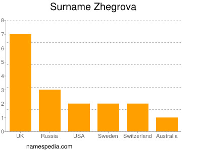 Surname Zhegrova
