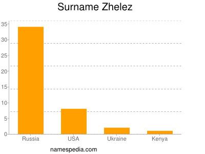 Surname Zhelez
