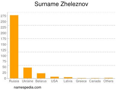 Surname Zheleznov