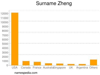 Surname Zheng