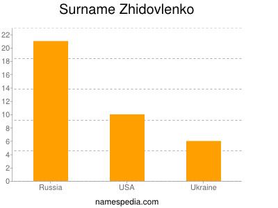 Surname Zhidovlenko