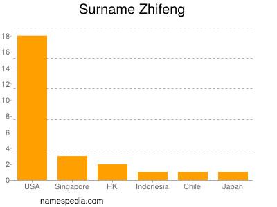Surname Zhifeng