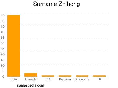 Surname Zhihong