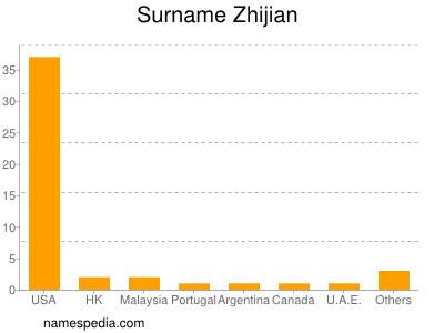 Surname Zhijian