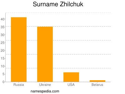 Surname Zhilchuk