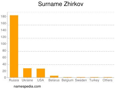 Surname Zhirkov