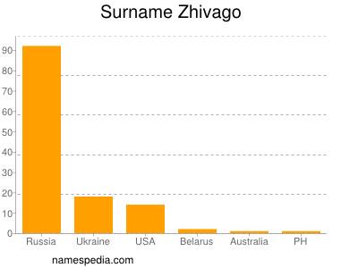 Surname Zhivago