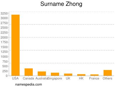Surname Zhong