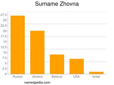 Surname Zhovna