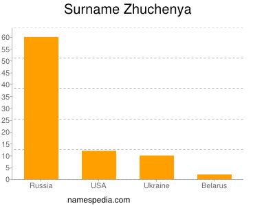 Surname Zhuchenya