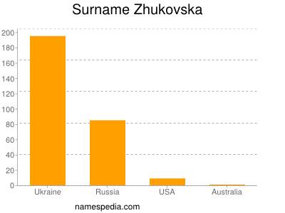 Surname Zhukovska