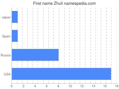Given name Zhuli