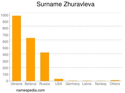 Surname Zhuravleva