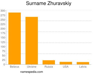 Surname Zhuravskiy