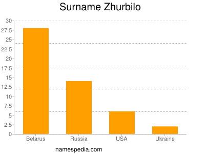 Surname Zhurbilo