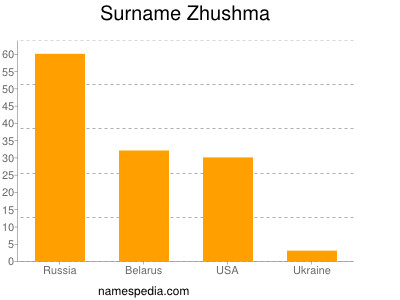 Surname Zhushma