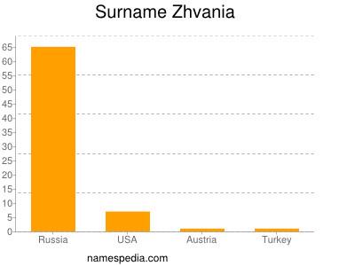 Surname Zhvania