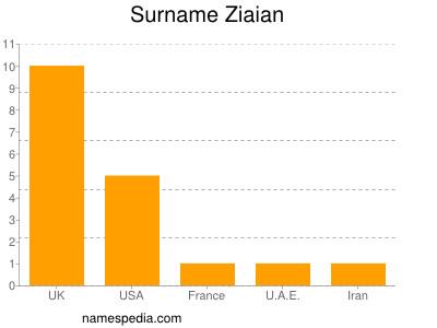 Surname Ziaian