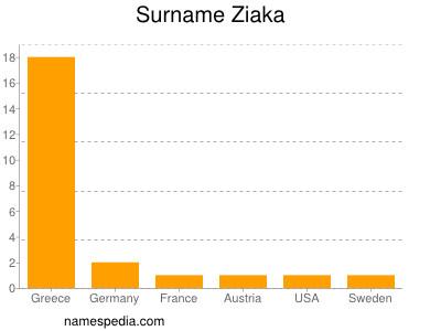 Surname Ziaka