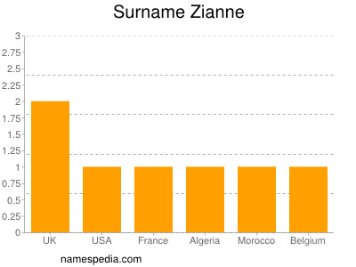 Surname Zianne