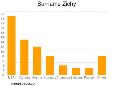 Surname Zichy