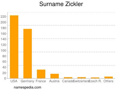 Surname Zickler