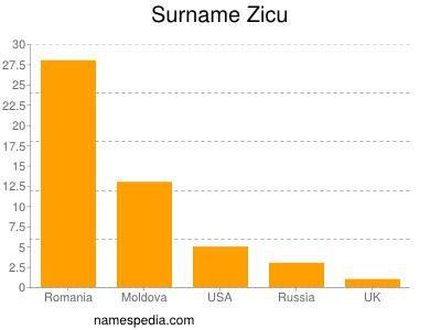 Surname Zicu