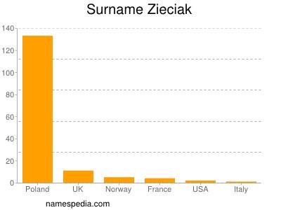 Surname Zieciak