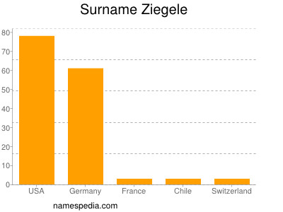 Surname Ziegele