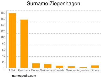 Surname Ziegenhagen