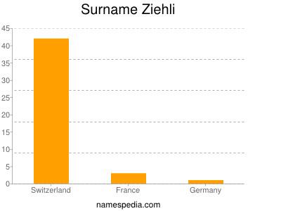 Surname Ziehli