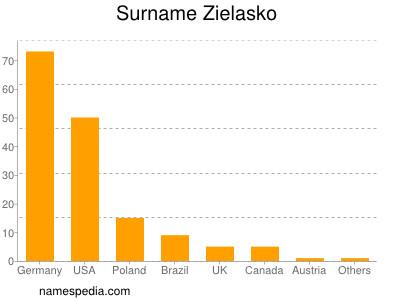 Surname Zielasko