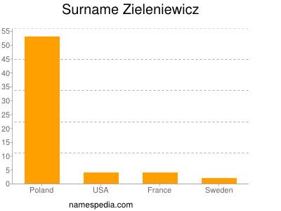 Surname Zieleniewicz