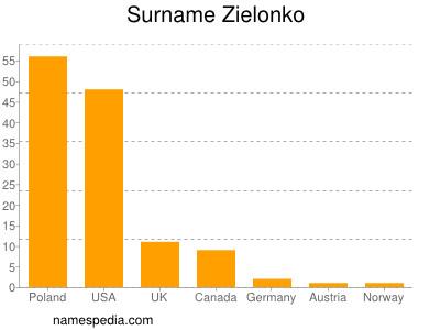 Surname Zielonko