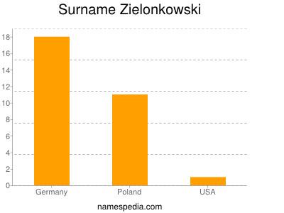 Surname Zielonkowski