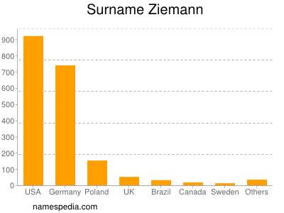 Surname Ziemann