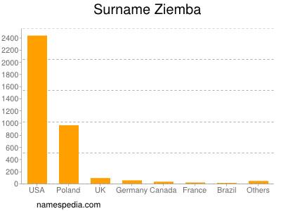 Surname Ziemba