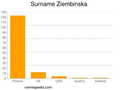 Surname Ziembinska