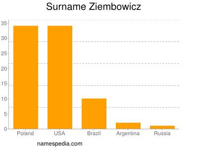 Surname Ziembowicz