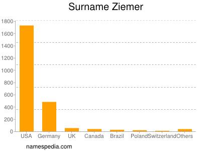 Surname Ziemer