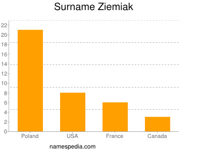 Surname Ziemiak